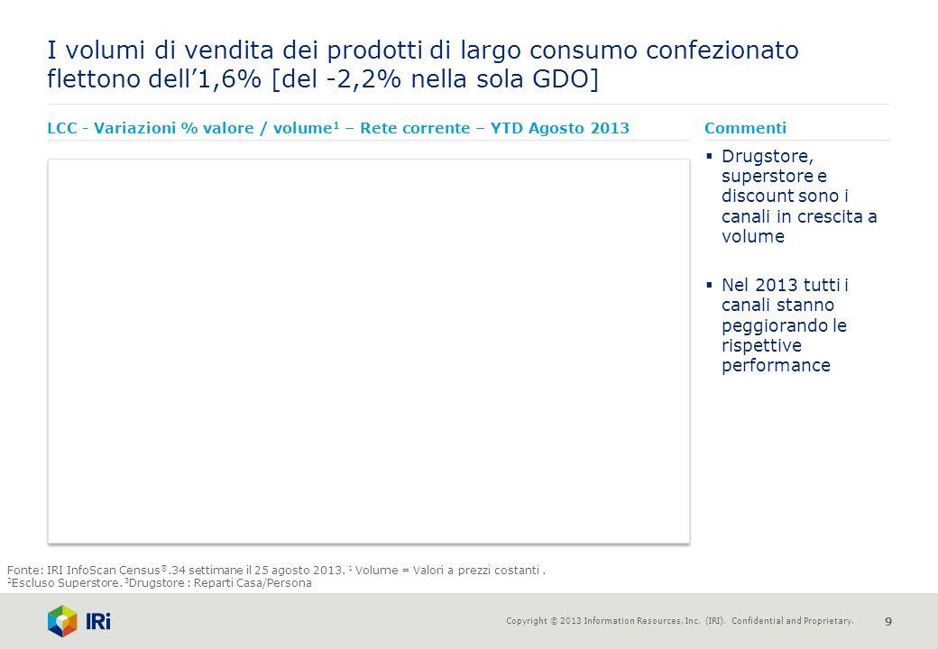 I volumi di vendita dei prodotti di largo consumo confezionato flettono dell'1,6% [del -2,2% nella sola GDO]
